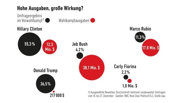 infografik-us-wahlkampf-hohe