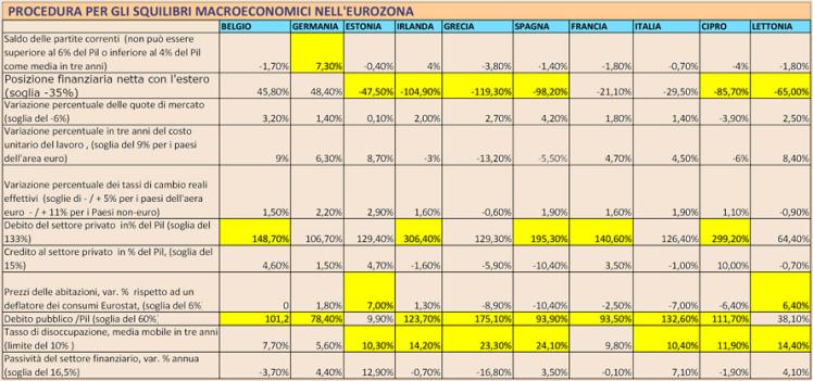 Grafico3_mappa_squilibri_economici