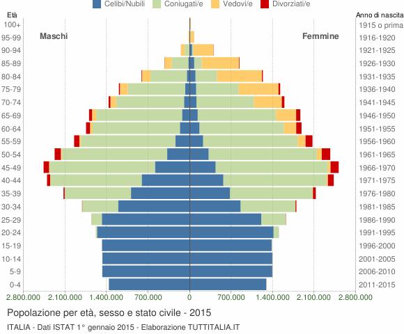 grafico-eta-stato-civile-2015-italia