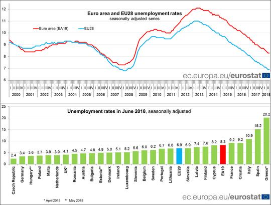 eurostat-disoccupazione-ue