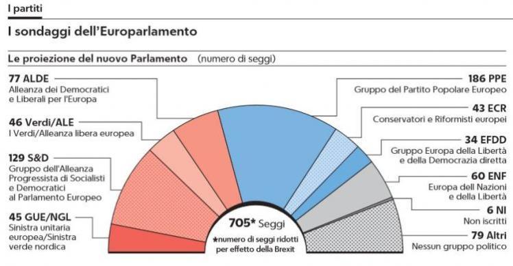 sondaggi-europarlamento-1-750x391