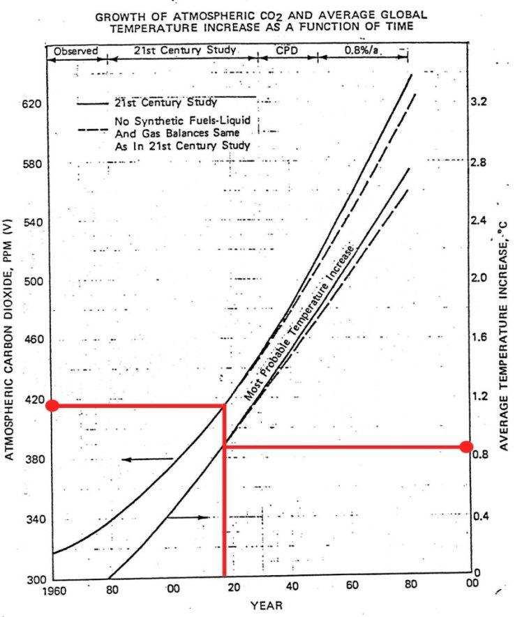 Exxon/ Bericht 1982